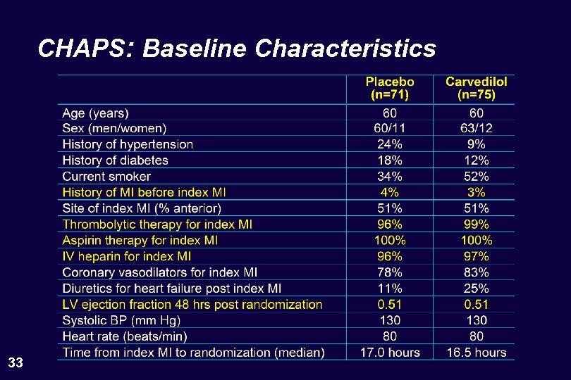CHAPS: Baseline Characteristics 33