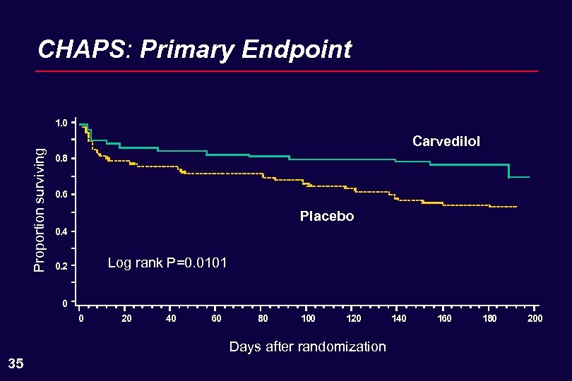 CHAPS: Primary Endpoint Proportion surviving 1. 0 Carvedilol 0. 8 0. 6 Placebo 0.