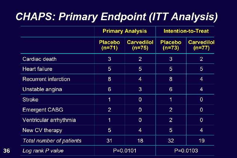 CHAPS: Primary Endpoint (ITT Analysis) 36
