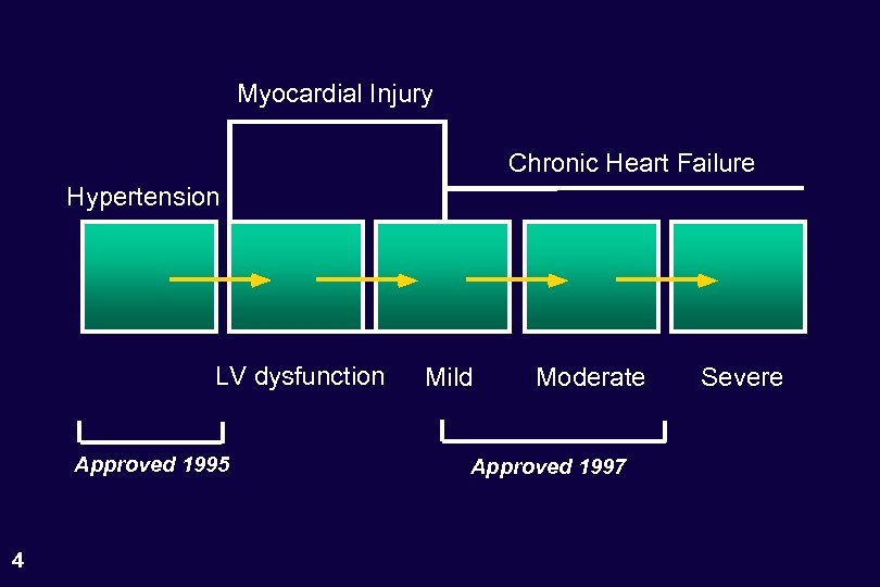 Myocardial Injury Chronic Heart Failure Hypertension LV dysfunction Approved 1995 4 Mild Moderate Approved
