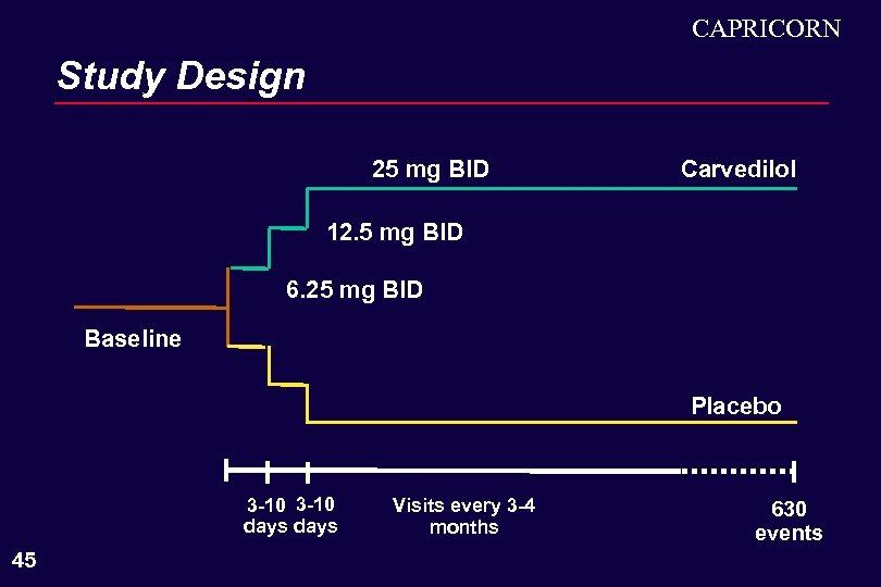 CAPRICORN Study Design 25 mg BID Carvedilol 12. 5 mg BID 6. 25 mg