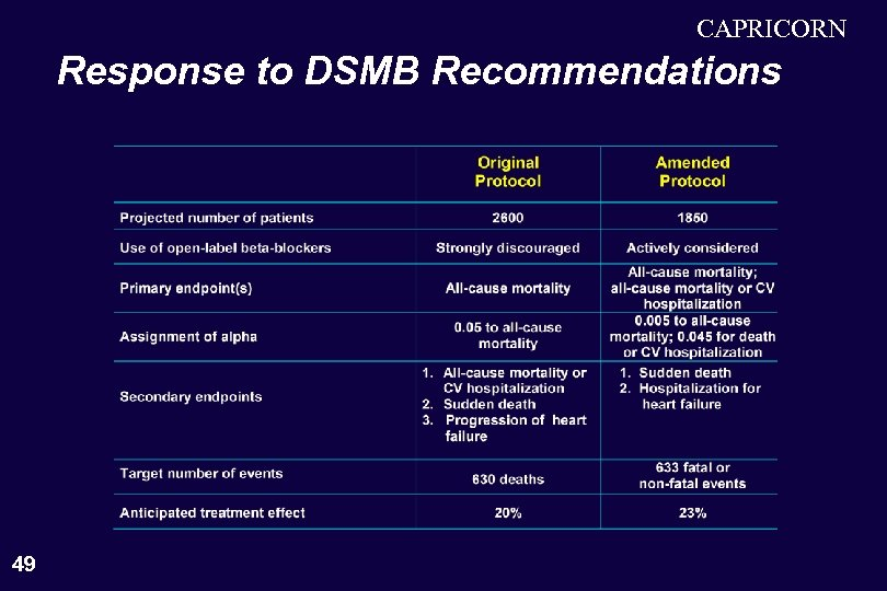 CAPRICORN Response to DSMB Recommendations 49