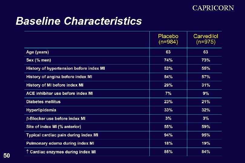 CAPRICORN Baseline Characteristics 50