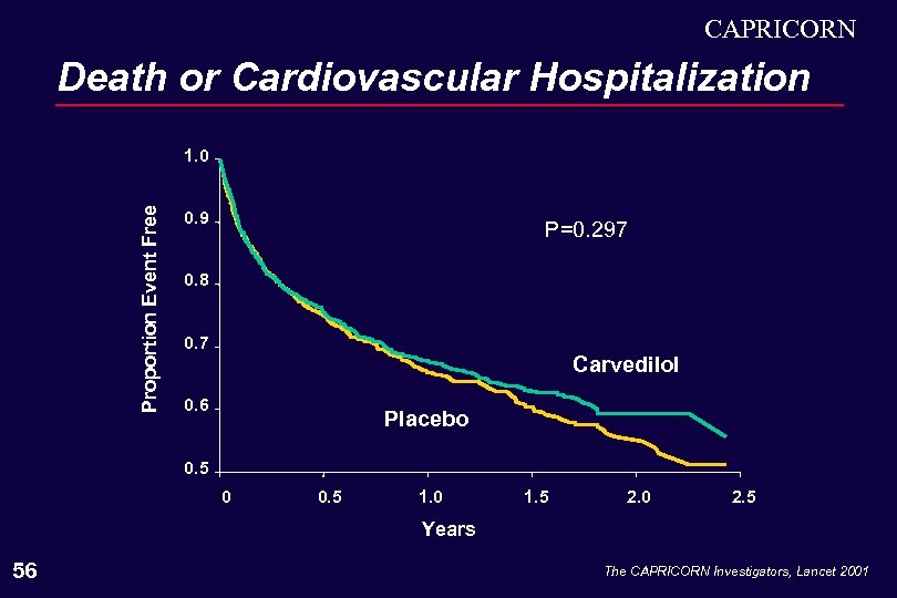 CAPRICORN Death or Cardiovascular Hospitalization Proportion Event Free 1. 0 0. 9 P=0. 297