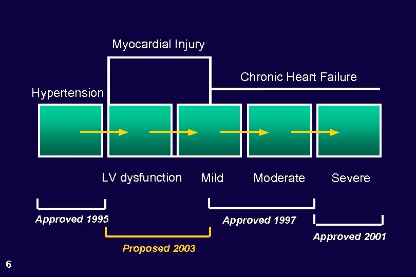 Myocardial Injury Chronic Heart Failure Hypertension LV dysfunction Approved 1995 Moderate Severe Approved 1997