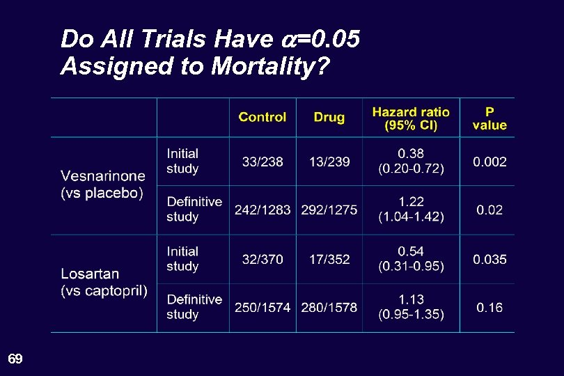 Do All Trials Have a=0. 05 Assigned to Mortality? 69