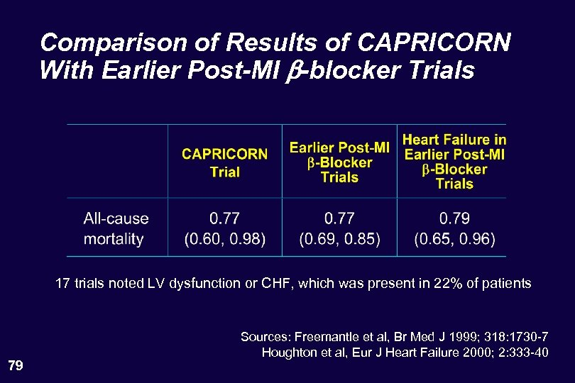 Comparison of Results of CAPRICORN With Earlier Post-MI b-blocker Trials 17 trials noted LV