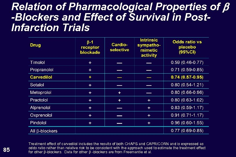Relation of Pharmacological Properties of b -Blockers and Effect of Survival in Post. Infarction