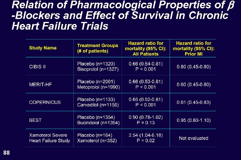 Relation of Pharmacological Properties of b -Blockers and Effect of Survival in Chronic Heart