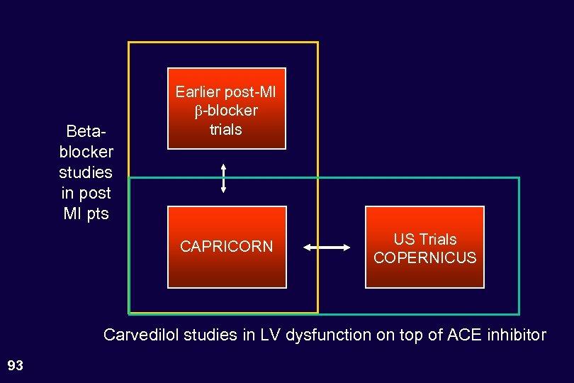 Betablocker studies in post MI pts Earlier post-MI -blocker trials CAPRICORN US Trials COPERNICUS