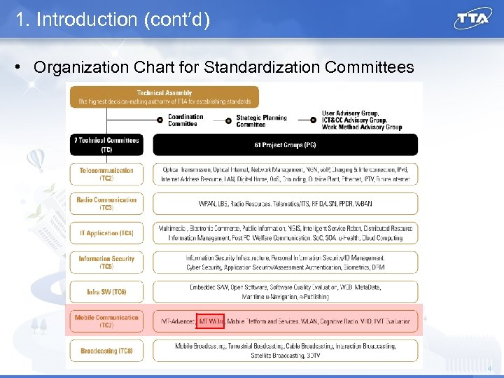 1. Introduction (cont′d) • Organization Chart for Standardization Committees 4