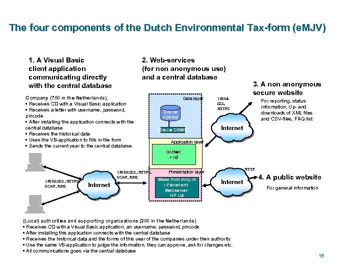 The four components of the Dutch Environmental Tax-form (e. MJV) 1. A Visual Basic