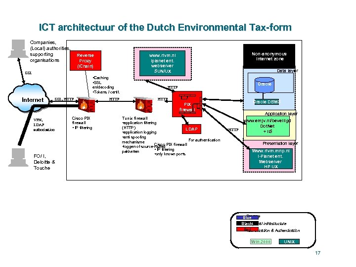 ICT architectuur of the Dutch Environmental Tax-form Companies, (Local) authorities, supporting organisations Non-anonymous internet