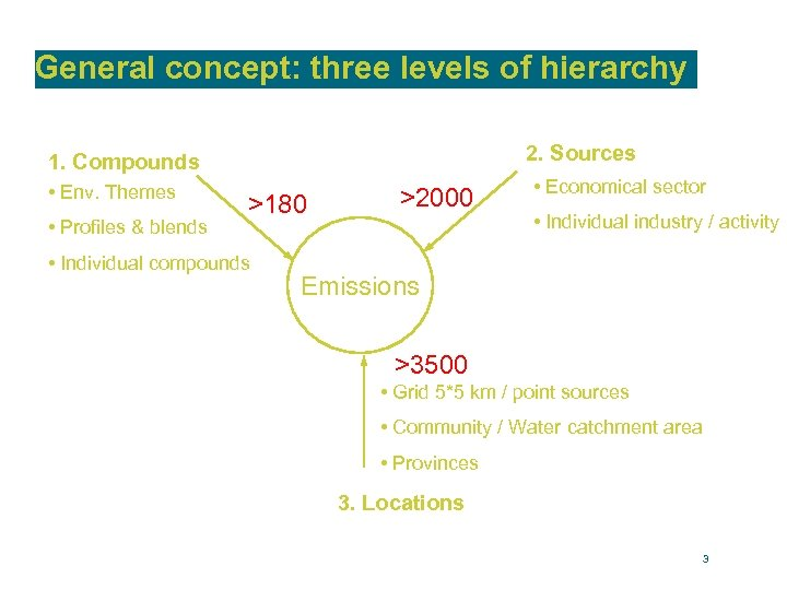 General concept: three levels of hierarchy 2. Sources 1. Compounds • Env. Themes •