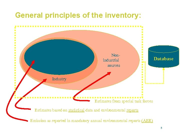 General principles of the inventory: Major Individual Companies in industry Nonindustrial sources Database Industry