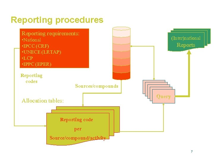 Reporting procedures Reporting requirements: (Inter)national • National • IPCC (CRF) • UNECE (LRTAP) •