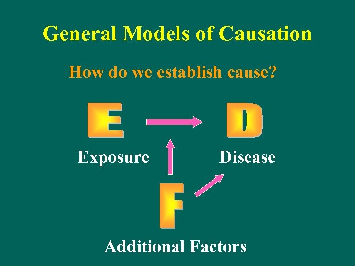 General Models of Causation How do we establish cause? Exposure Disease Additional Factors