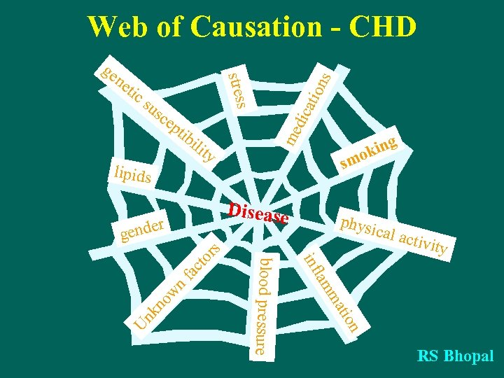 Web of Causation - CHD sc ep ns atio su dic tib me ne