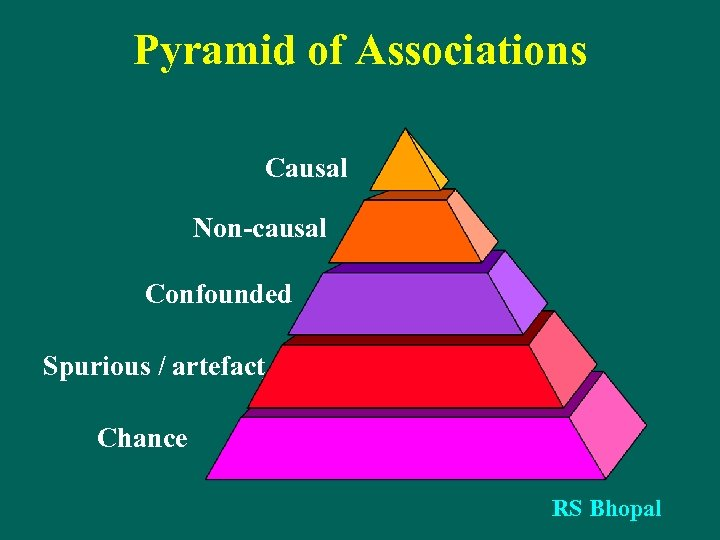 Pyramid of Associations Causal Non-causal Confounded Spurious / artefact Chance RS Bhopal