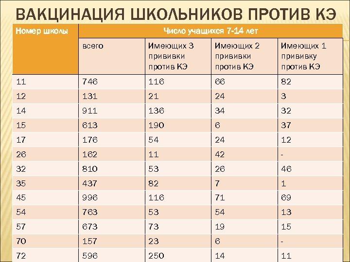 ВАКЦИНАЦИЯ ШКОЛЬНИКОВ ПРОТИВ КЭ Номер школы Число учащихся 7 -14 лет всего Имеющих 3