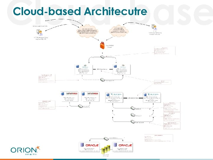 Cloud-based Architecutre