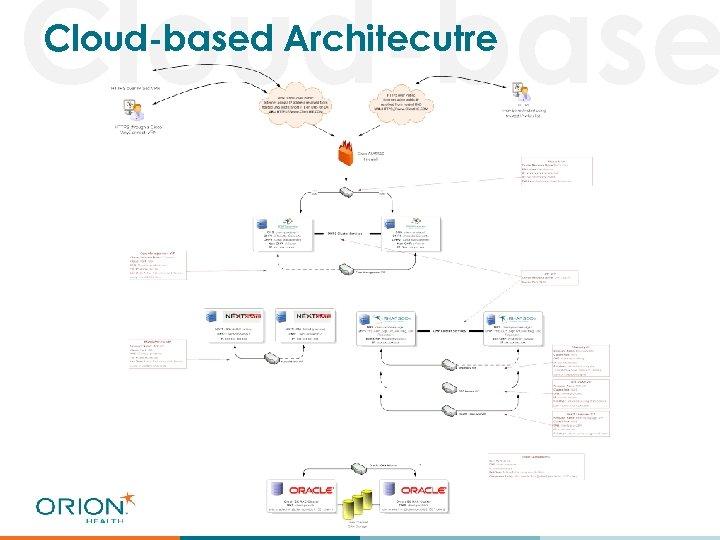 Cloud-based Architecutre