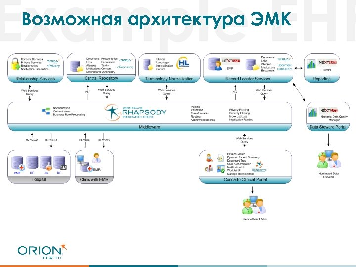 Example EHR Возможная архитектура ЭМК