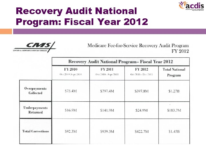 Recovery Audit National Program: Fiscal Year 2012