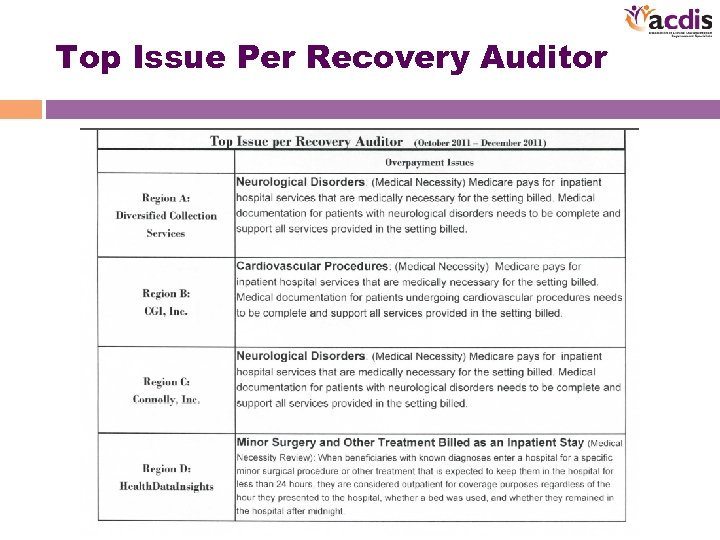 Top Issue Per Recovery Auditor