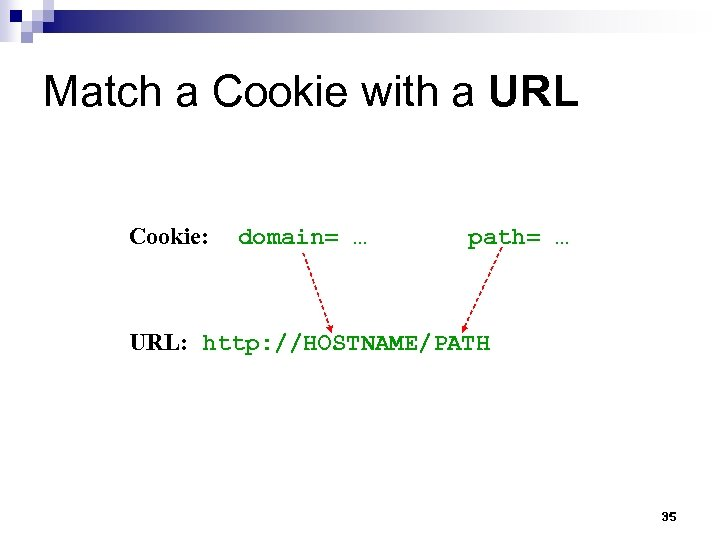 Match a Cookie with a URL Cookie: domain= … path= … URL: http: //HOSTNAME/PATH