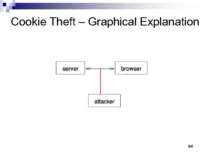 Cookie Theft – Graphical Explanation 64