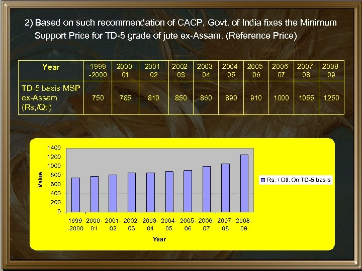 2) Based on such recommendation of CACP, Govt. of India fixes the Minimum Support