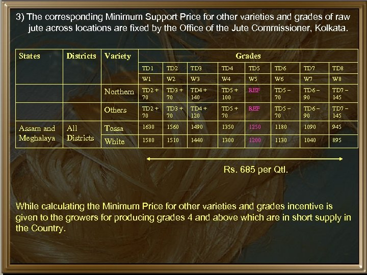 3) The corresponding Minimum Support Price for other varieties and grades of raw jute