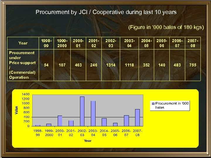 Procurement by JCI / Cooperative during last 10 years (Figure in ' 000 bales