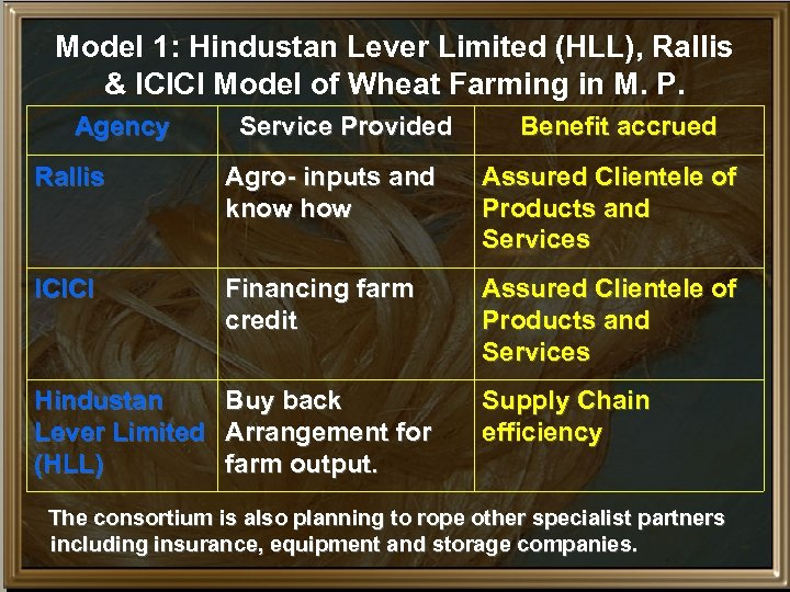 Model 1: Hindustan Lever Limited (HLL), Rallis & ICICI Model of Wheat Farming in