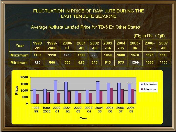 FLUCTUATION IN PRICE OF RAW JUTE DURING THE LAST TEN JUTE SEASONS Average Kolkata
