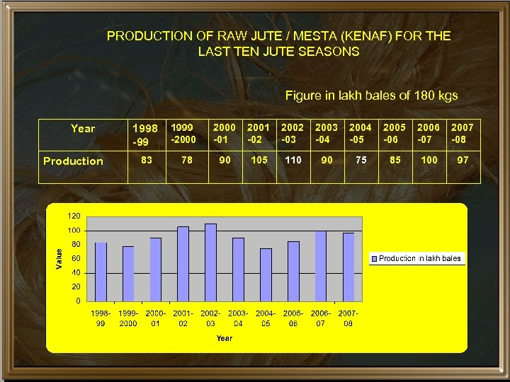 PRODUCTION OF RAW JUTE / MESTA (KENAF) FOR THE LAST TEN JUTE SEASONS Figure