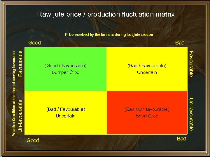 Raw jute price / production fluctuation matrix Price received by the farmers during last