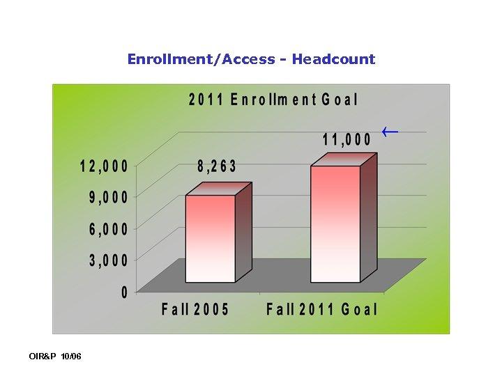 Enrollment/Access - Headcount OIR&P 10/06