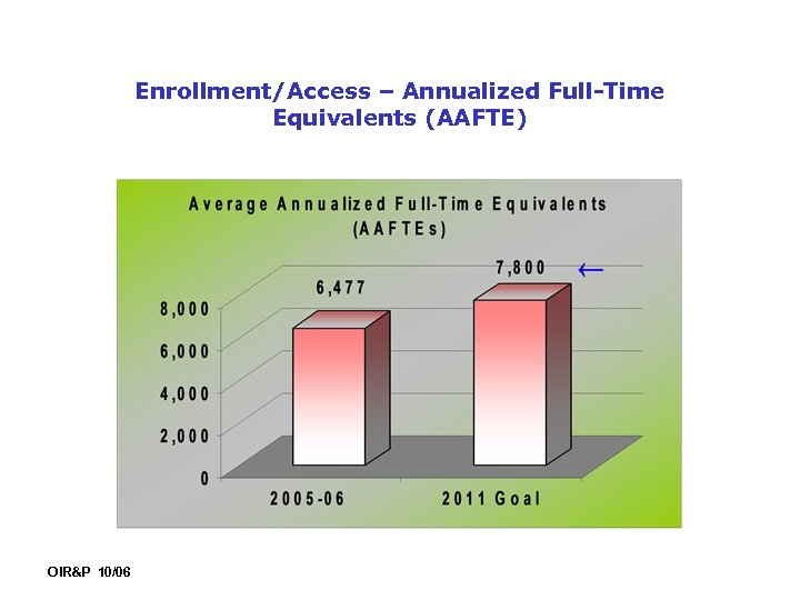 Enrollment/Access – Annualized Full-Time Equivalents (AAFTE) OIR&P 10/06