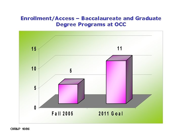 Enrollment/Access – Baccalaureate and Graduate Degree Programs at OCC OIR&P 10/06