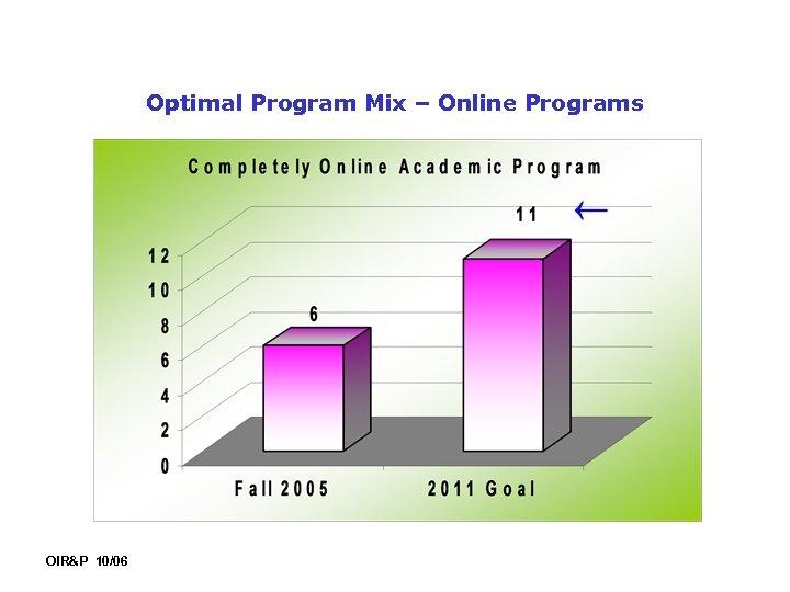 Optimal Program Mix – Online Programs OIR&P 10/06