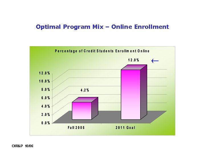 Optimal Program Mix – Online Enrollment OIR&P 10/06