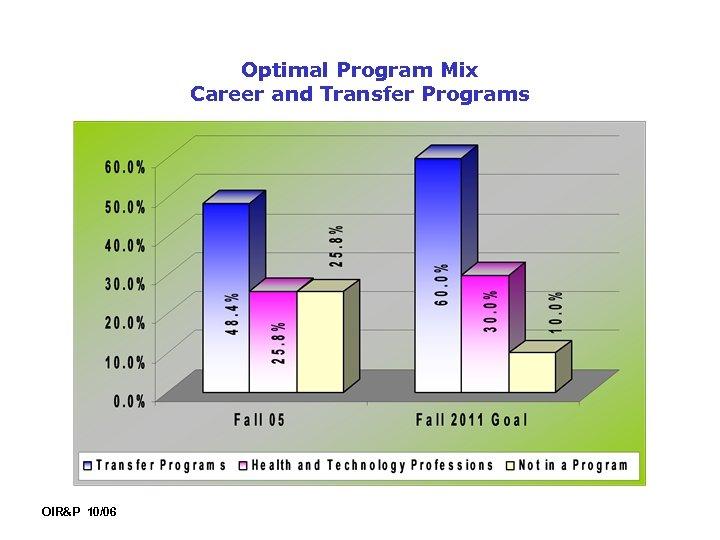 Optimal Program Mix Career and Transfer Programs OIR&P 10/06
