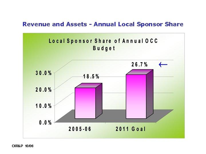 Revenue and Assets - Annual Local Sponsor Share OIR&P 10/06