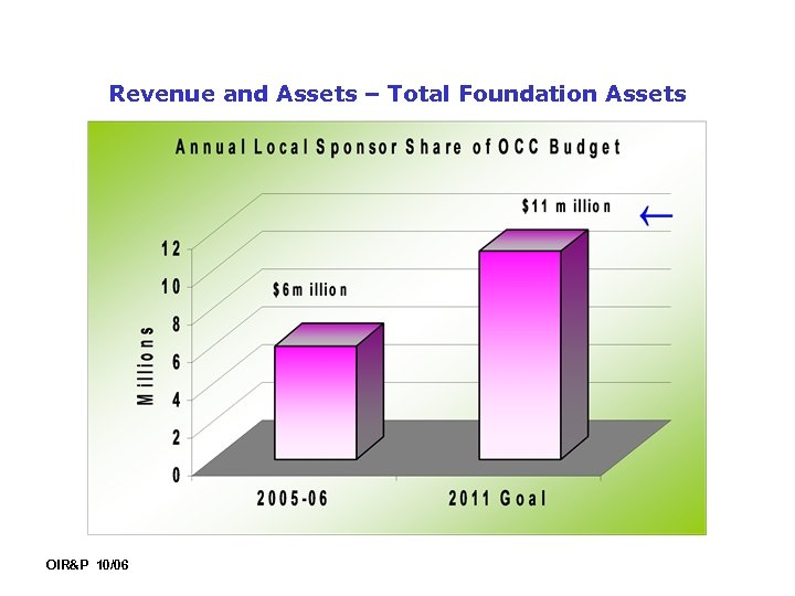 Revenue and Assets – Total Foundation Assets OIR&P 10/06