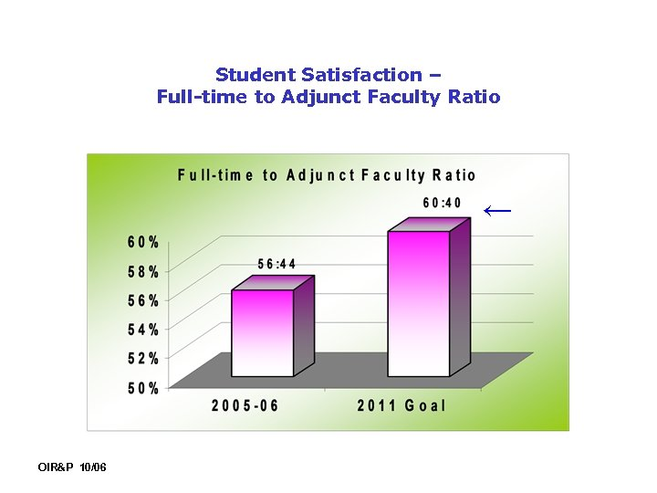 Student Satisfaction – Full-time to Adjunct Faculty Ratio ← OIR&P 10/06
