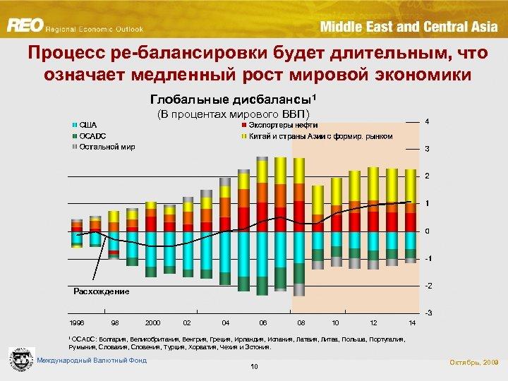 Процесс ре-балансировки будет длительным, что означает медленный рост мировой экономики Глобальные дисбалансы1 (В процентах