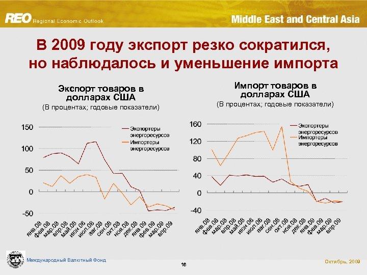 В 2009 году экспорт резко сократился, но наблюдалось и уменьшение импорта Импорт товаров в