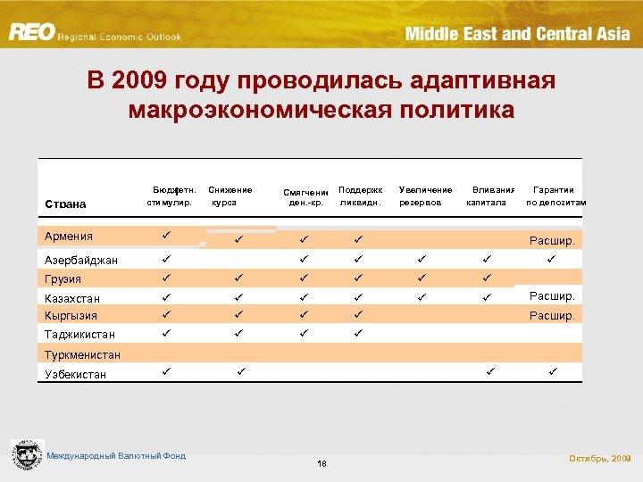 В 2009 году проводилась адаптивная макроэкономическая политика Страна Бюджетн. l стимулир. Армения ü Азербайджан